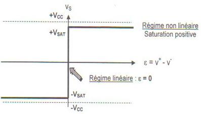 Régime linéaire définition